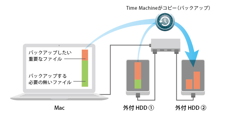 Time Machine 3
