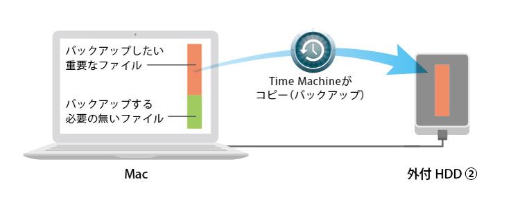 "Macのバックアップ機能、""Time Machine""の設定方法 IT Macintosh アプリ"