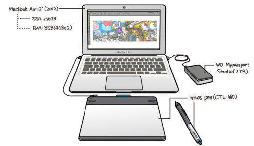 イラストレーターのMac環境(ノマド編)
