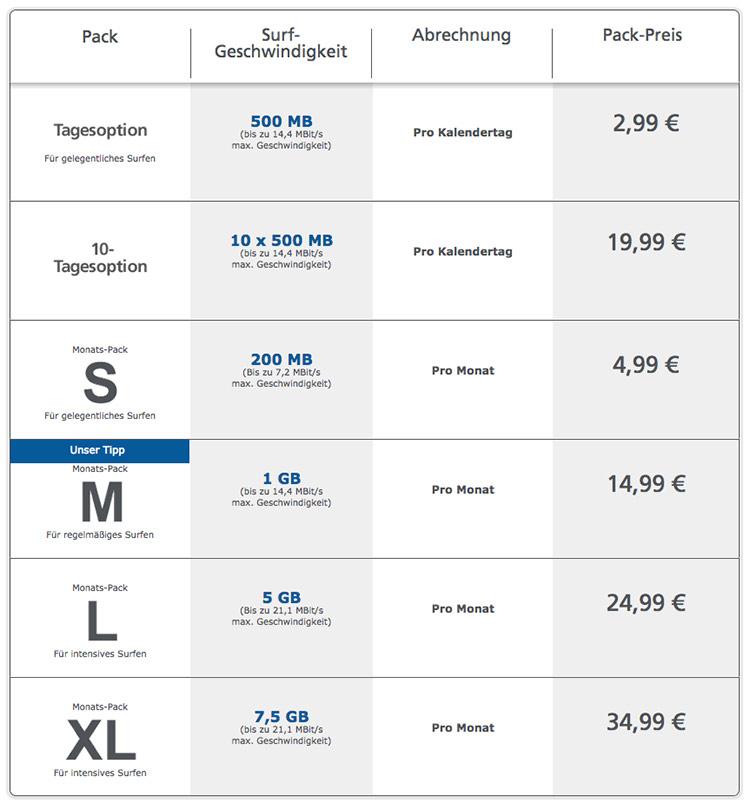ドイツでプリペイドSIMを利用して、月10ユーロで携帯電話とデータ通信を使う方法 ドイツ ライフハック