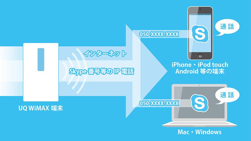 WiMAXを利用して、通信費を節約する方法 IT ライフハック