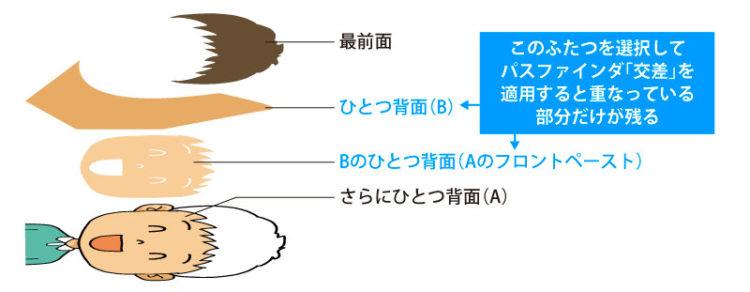 イラレのイラストに影を簡単につける方法【Adobe|Illustrator|ベジェ|ベクター|ストックイラスト】 イラストの描きかた